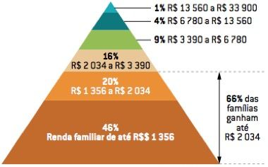 Pirâmide de salários das famílias brasileiras. Foto: Reprodução