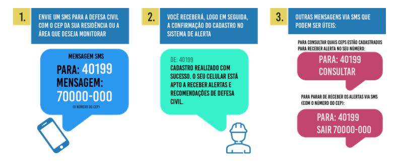 Por meio de mensagens tipo SMS, é possível cadastrar e consultar CEPs sobre alertas. Foto: Agência Brasil