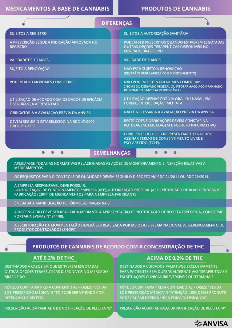 Anvisa orienta uso de produtos derivados da Cannabis para fins medicinaisFoto: Anvisa