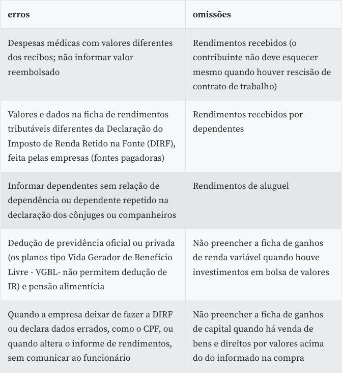 Lista completa de erros e omissões no preenchimento do IRPF. Foto: Agência Brasil