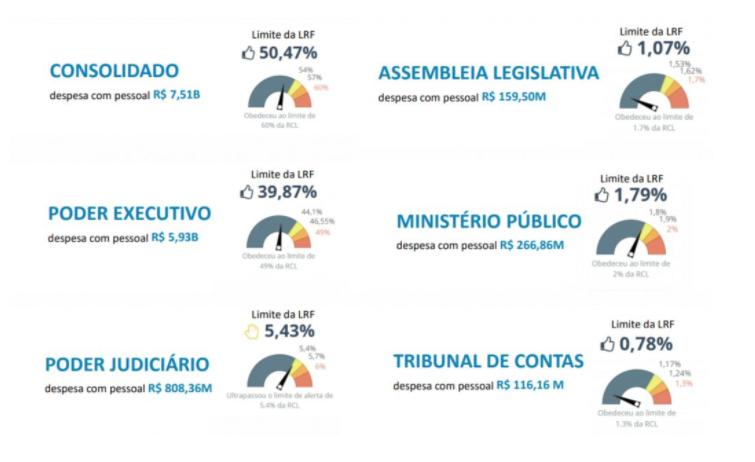 Despesas com pessoal, em relação à Receita Corrente Líquida. Foto: Reprodução/Painel de Controle da Macrogestão Governamental