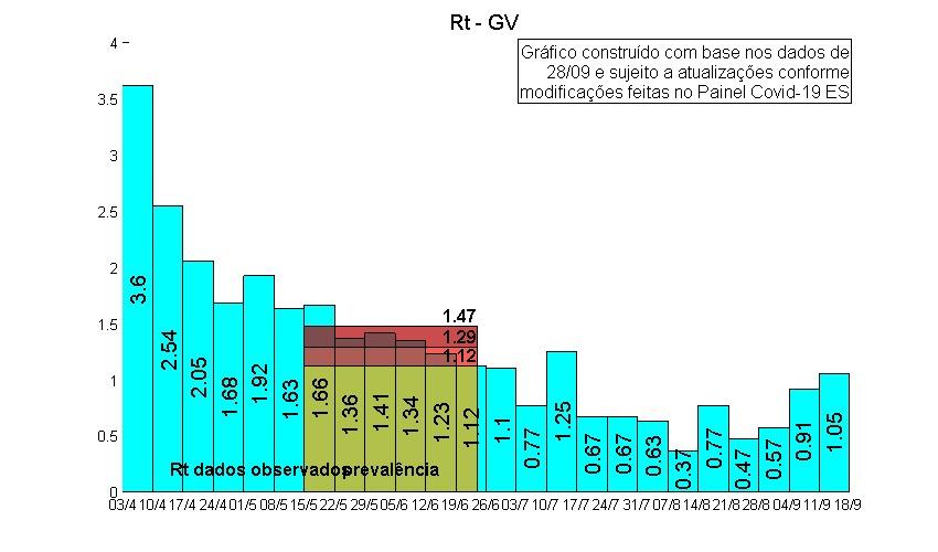 Relatório da taxa de trtansmissão da covid-19 até o dia 18 de setembro na Grande Vitória. Fonte: Núcleo Interinstitucional de Estudos Epidemiológicos
