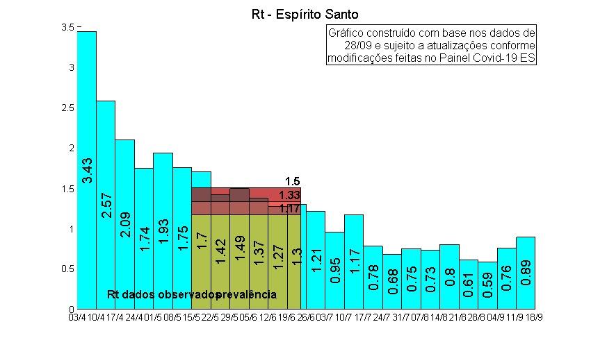 Relatório da taxa de trtansmissão da covid-19 até o dia 18 de setembro no Espírito Santo. Fonte: Núcleo Interinstitucional de Estudos Epidemiológicos
