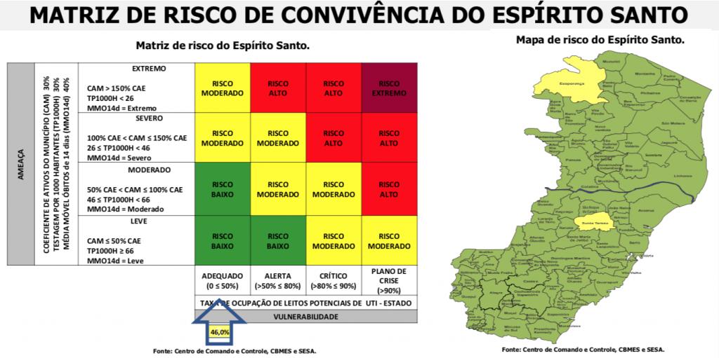 Matriz de Risco de Convivência do Espírito Santo. Foto: Governo do Estado