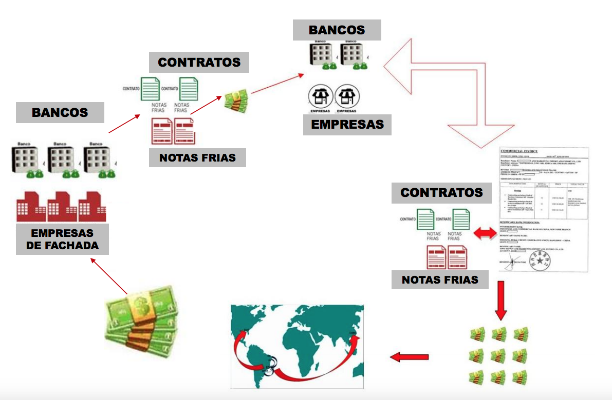 Engenharia financeira empregada pela organização criminosa para a lavagem de dinheiro. Foto: Reprodução/Sesp