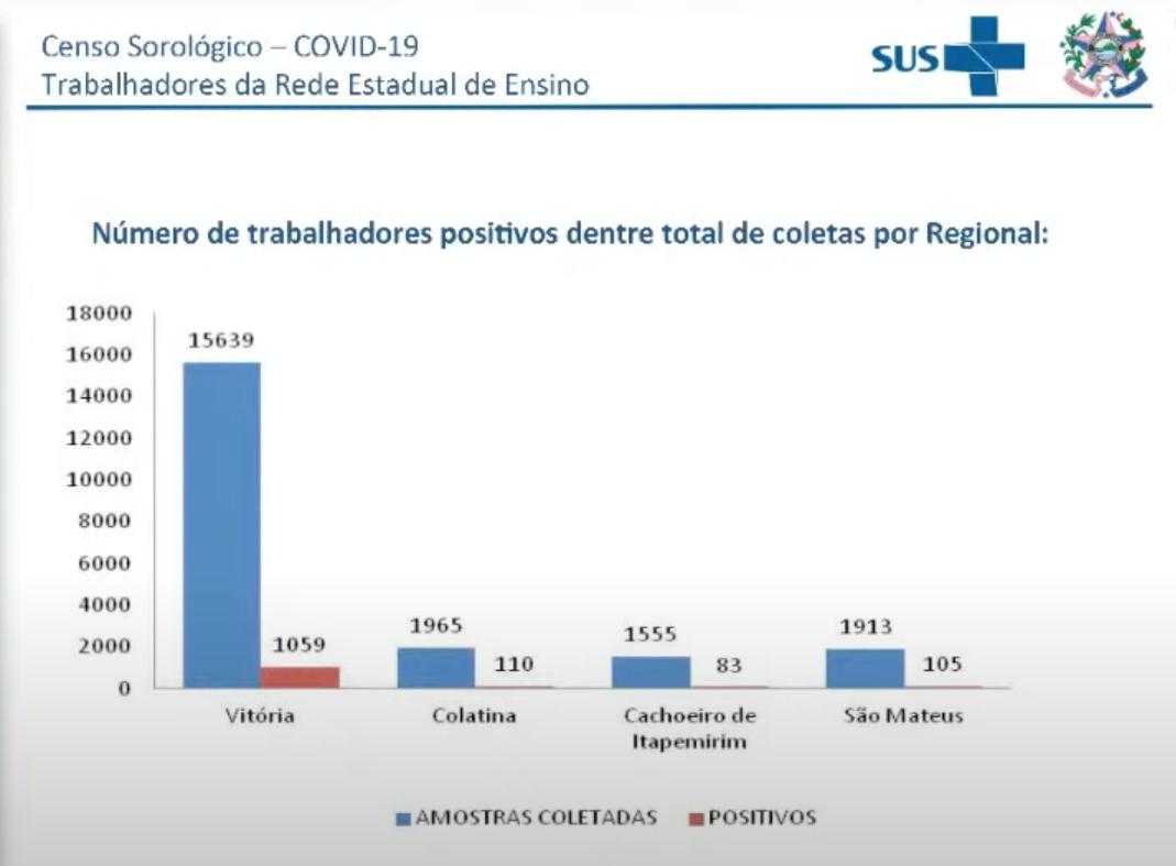 Número de trabalhadores positivos dentre total de coletas por regional. Foto: Reprodução