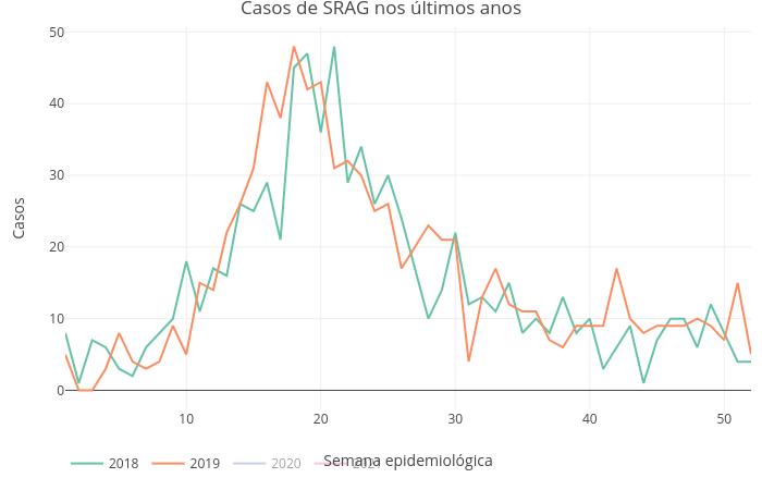 Casos de SRAG no ES de 2018 a 2020. Foto: Reprodução/Twitter