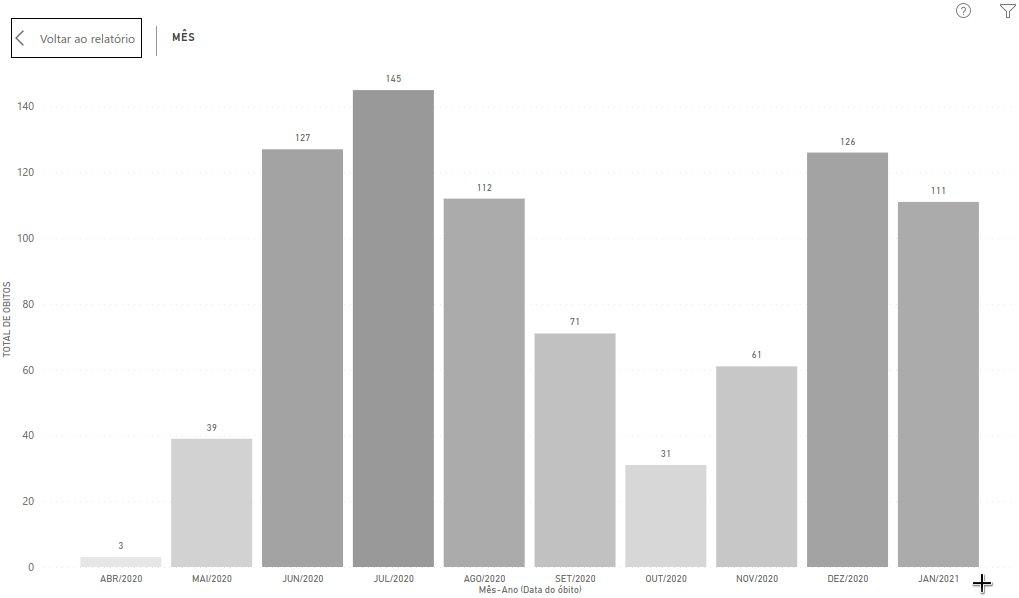 Óbitos em decorrência da covid-19 na região Central. Foto: Reprodução/Twitter