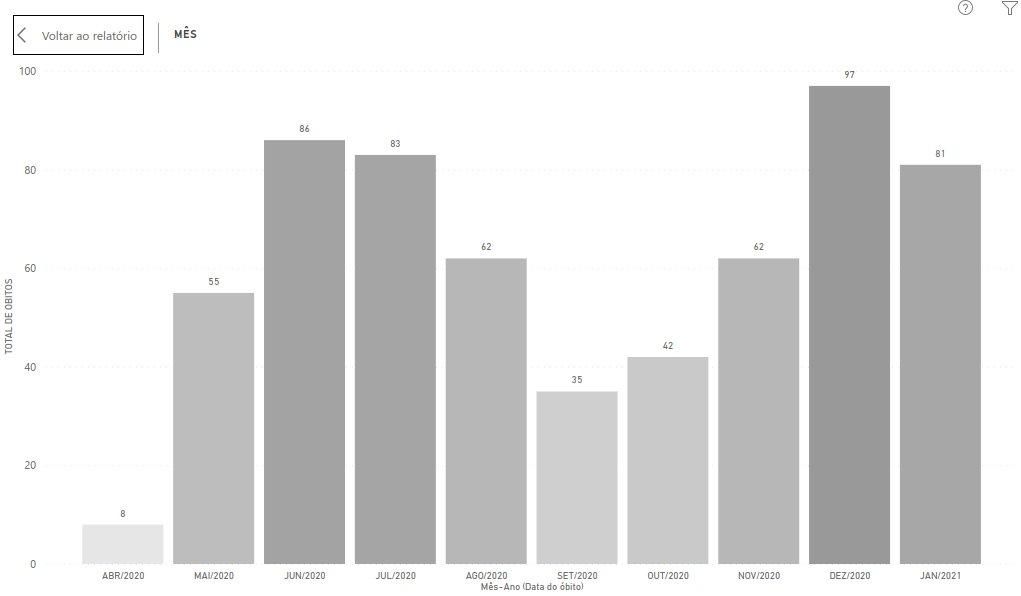 Óbitos na região da Grande Vitória. Foto: Reprodução/Twitter