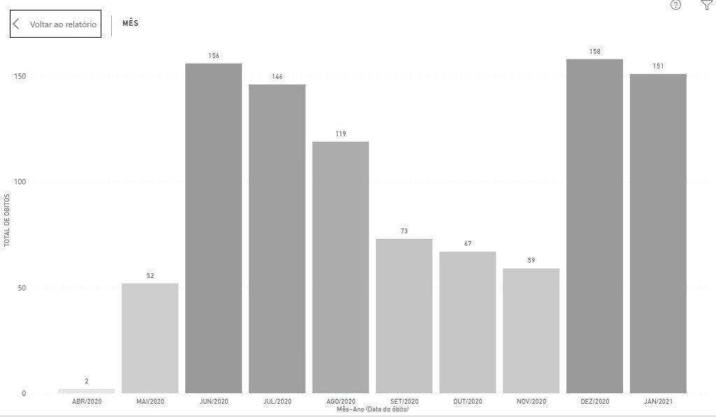 Óbitos pela covid-19 na região Sul do ES. Foto: Reprodução/Twitter